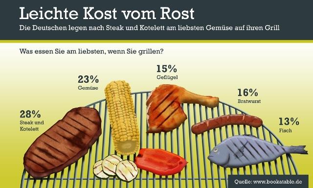 Leichte Kost vom Grill - Bookatable Umfrage